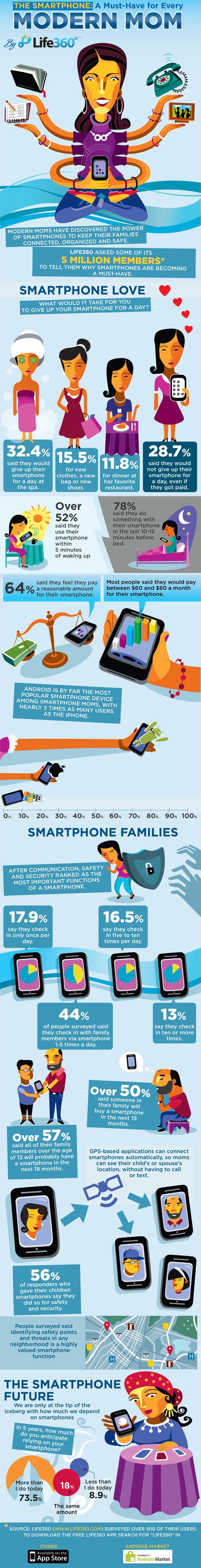 Modern Smartphone Moms